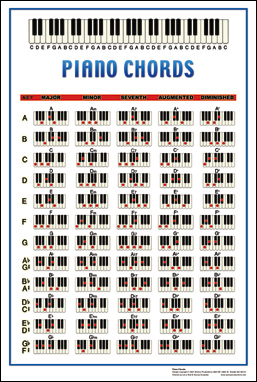 Piano chords poster printed educational instructional reference