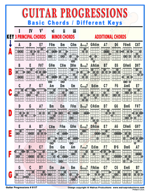 Basic guitar chord chart